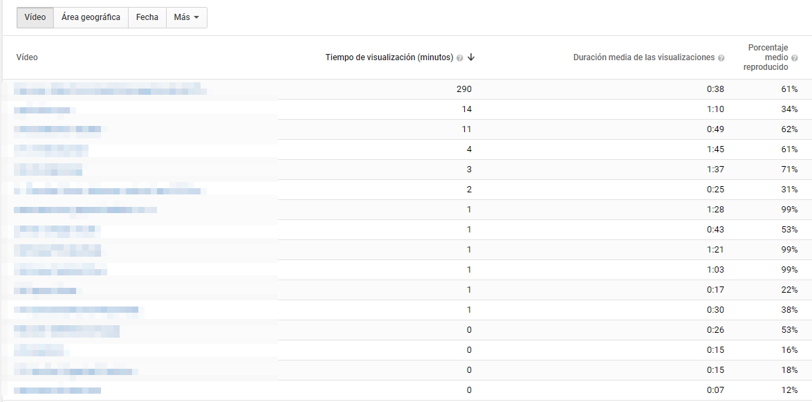 rentención de audiencia YouTube analytics