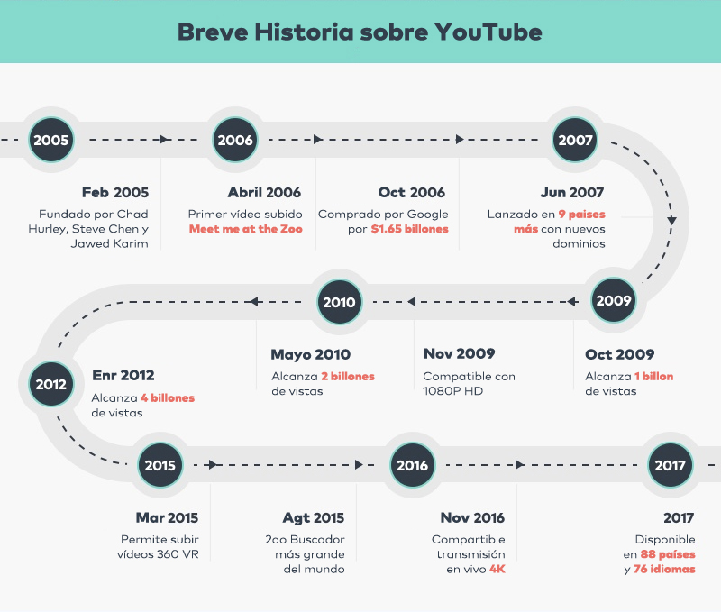 historia de YouTube