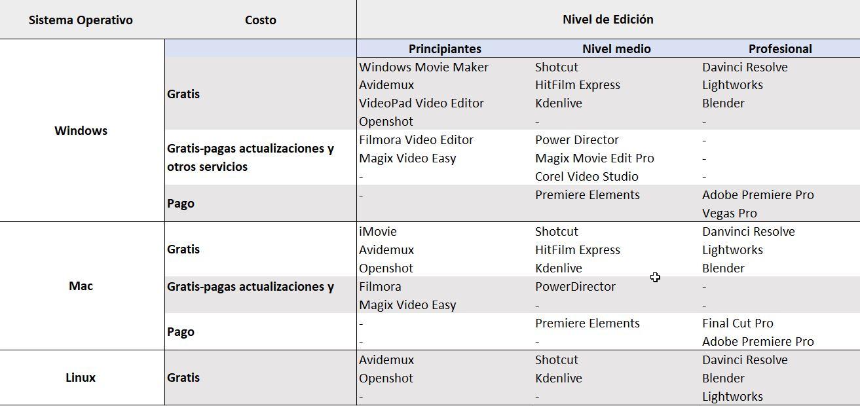 mejores programas para hacer video mac y windows