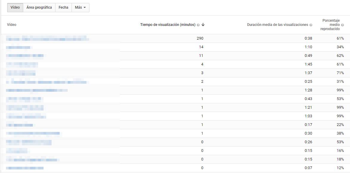 rentención de audiencia YouTube analytics